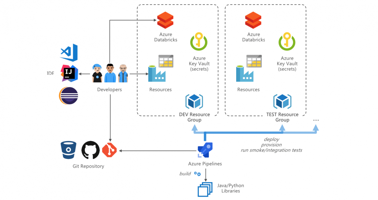 DevOps in Azure with Databricks and Data Factory - Cloud
