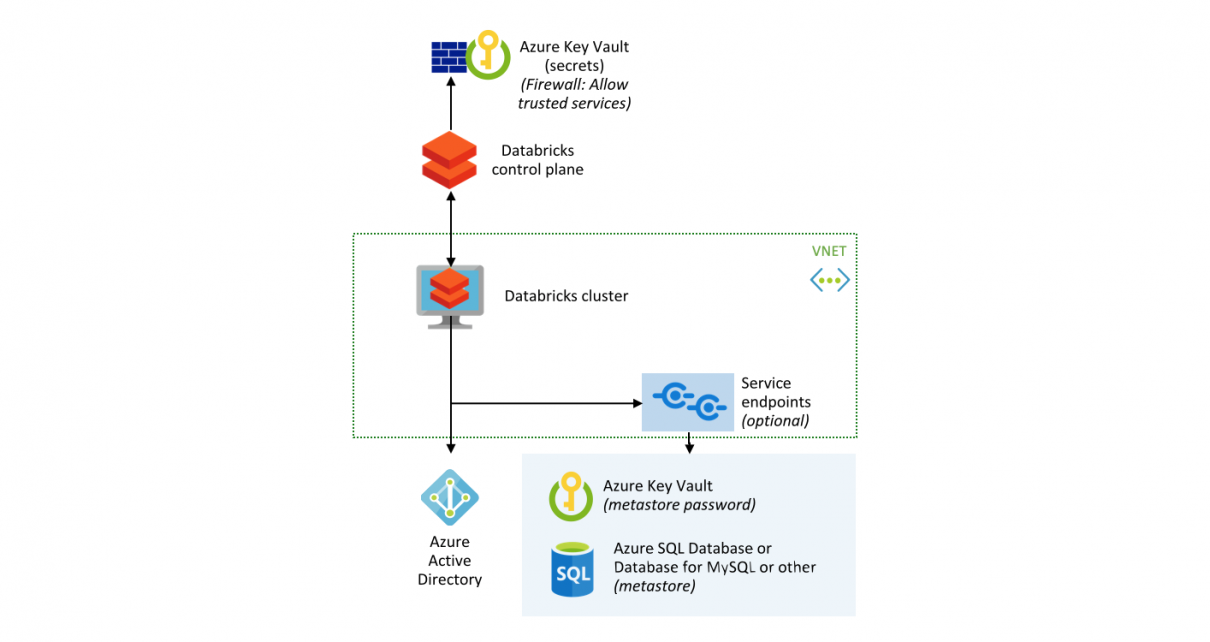 Securing access to shared metastore with Azure Databricks