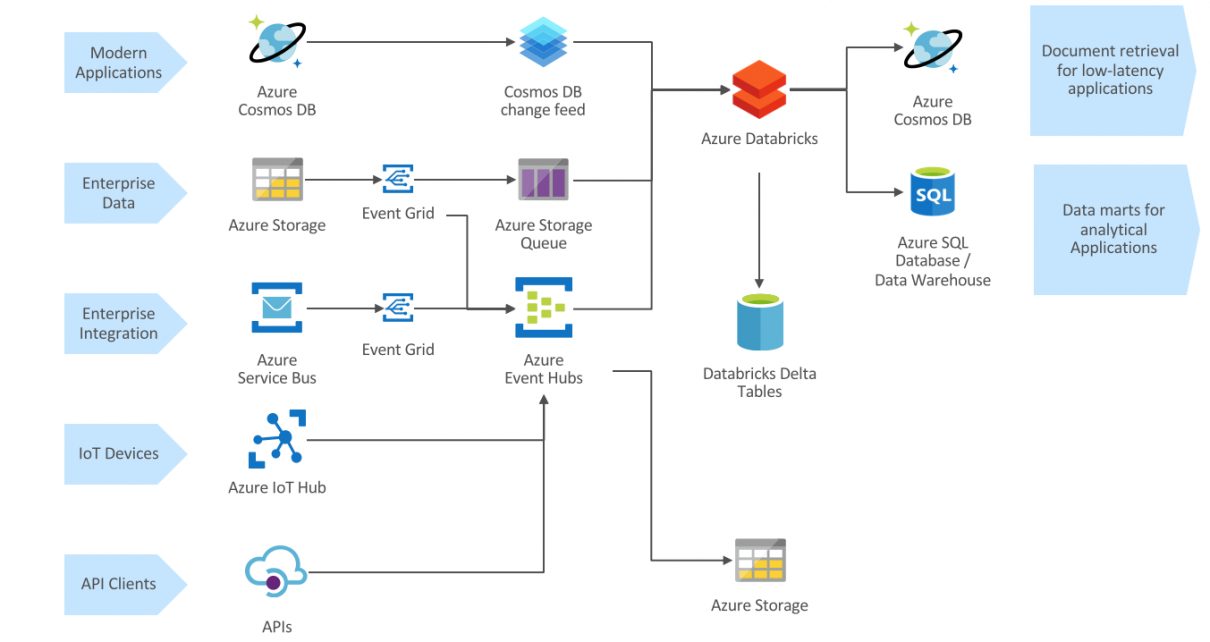 Event-based analytical data processing with Azure Databricks