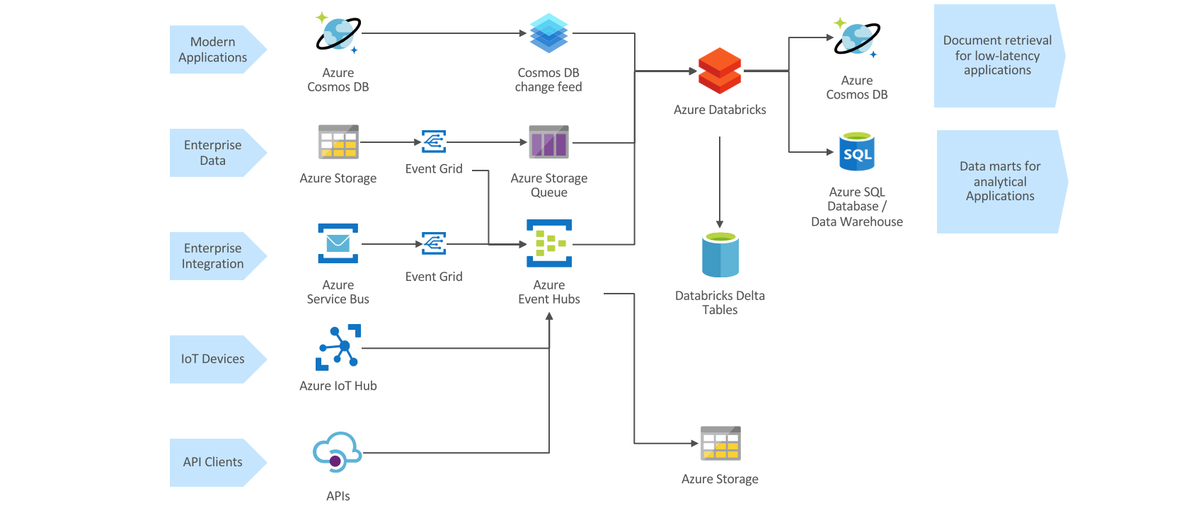 azure queue architecture diagram event based analytical data processing with azure databricks  event based analytical data processing