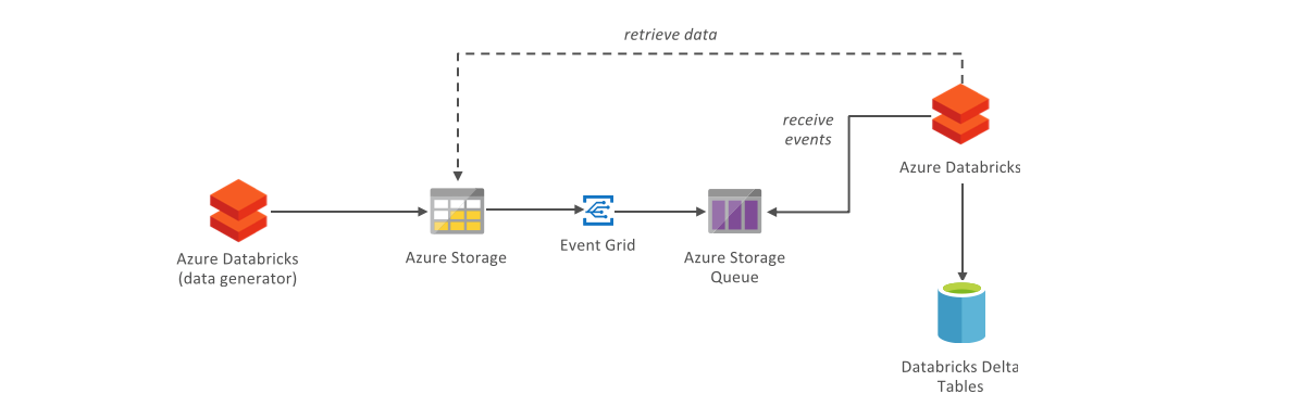 Tutorial: Event-based ETL with Azure Databricks - Cloud