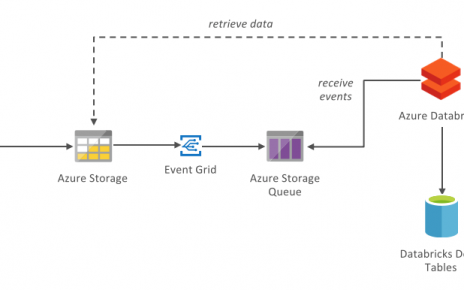 Tutorial: Idempotent ETL and API consumption with Azure