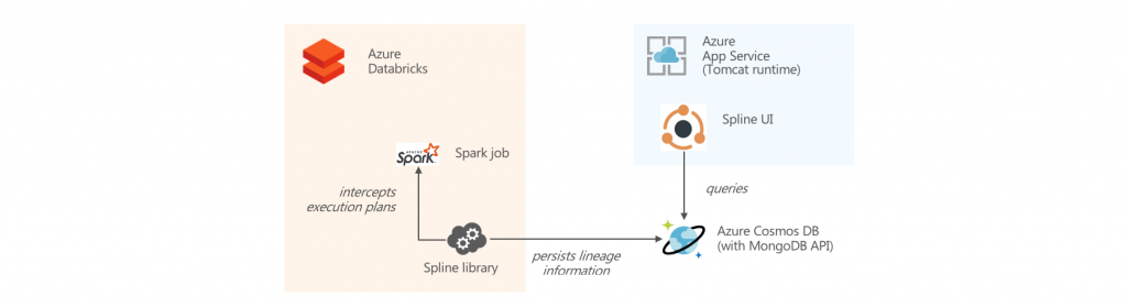 Data Lineage in Azure Databricks with Spline - Cloud Architected