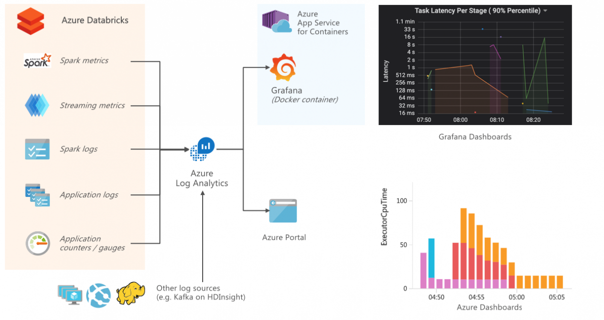 Monitoring and Logging in Azure Databricks with Azure Log