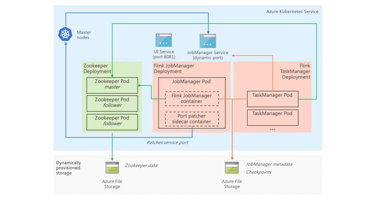 Exploring stream processing with Flink on Kubernetes - Cloud