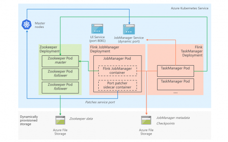 Choosing a Big Data Environment on Azure - Cloud Architected